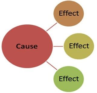 Cause and effect essay writing help, ideas, topics, examples